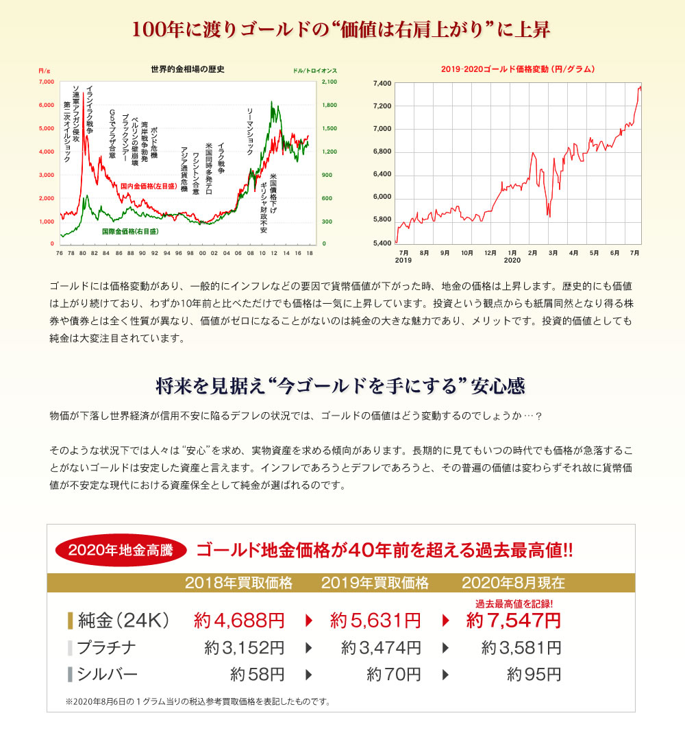 100年に渡りゴールドの価値は右肩上がりに上昇