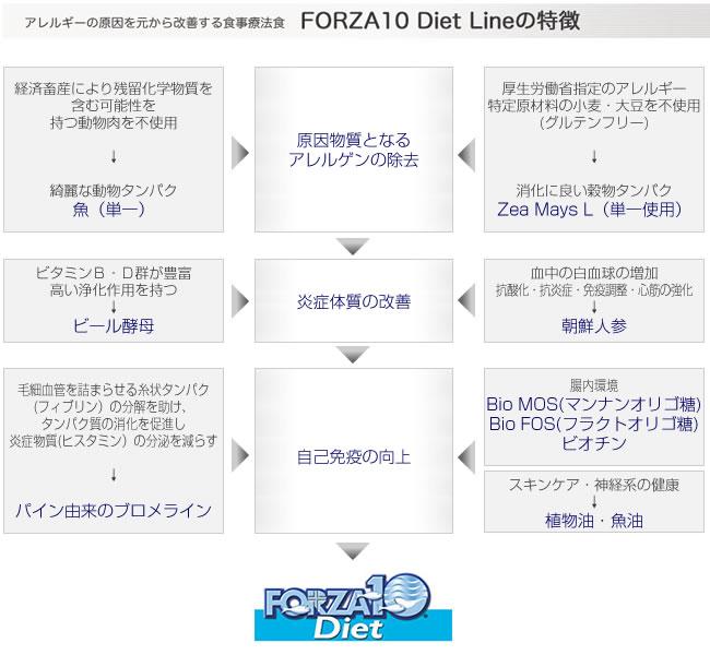 フォルツァ10(フォルツァディエチ) アクティブライン ウェイトコントロール アクティブ【体重管理用食事療法食】〜体重管理・脂肪燃焼・血糖値管理