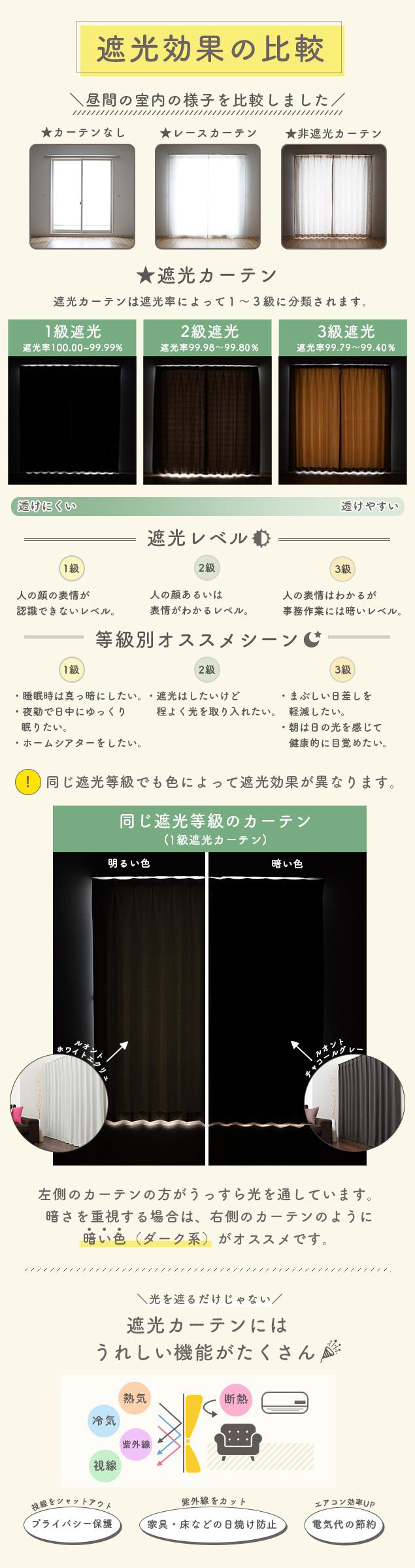遮光効果の比較