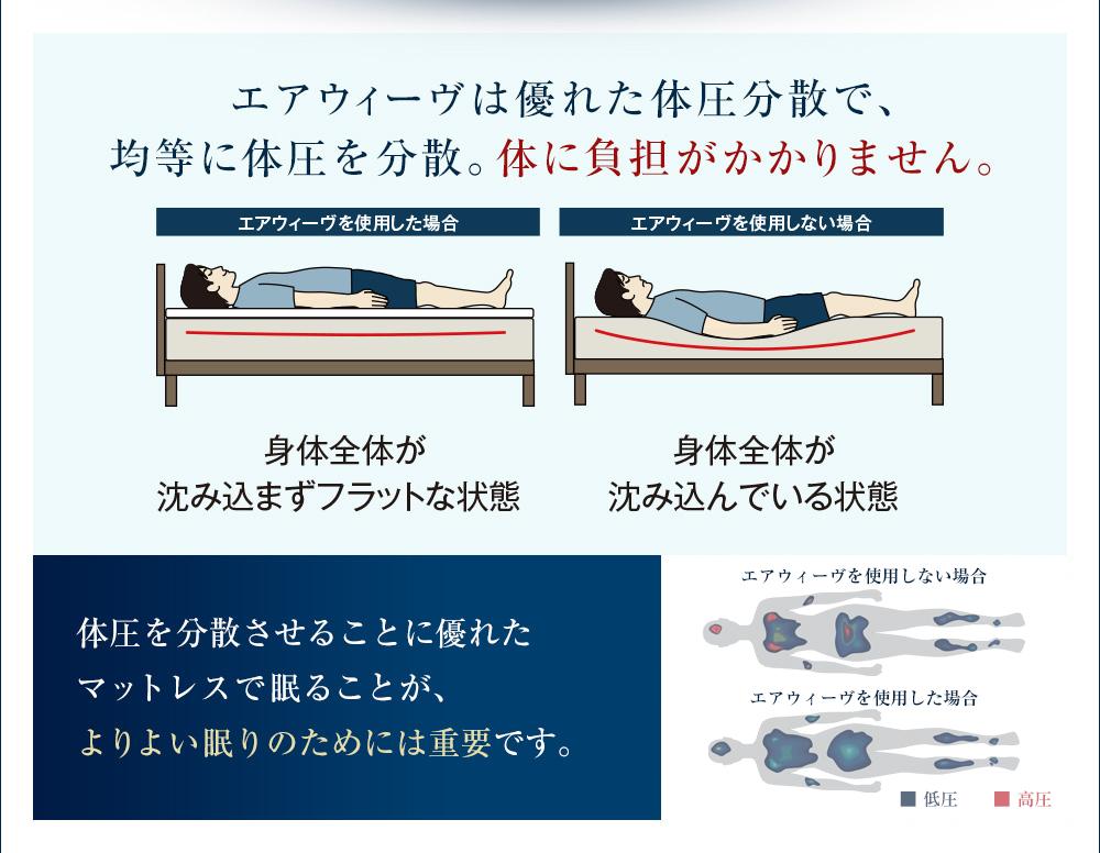 エアウィーヴは優れた体圧分散で、均等に耐圧を分散。体に負担がかかりません。
