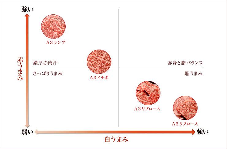 商品案内のご案内(赤城和牛食べ比べお試しセット)