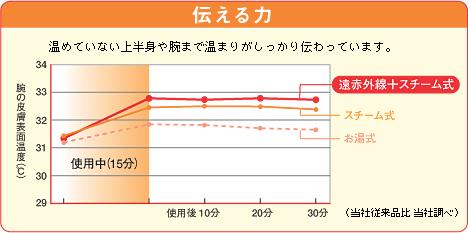 伝える力グラフ