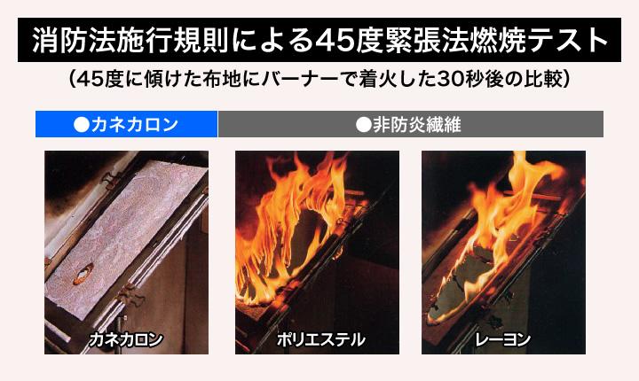 難燃糸カネカロンテスト