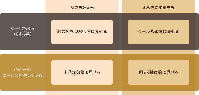 肌の色と髪色のイメージ図