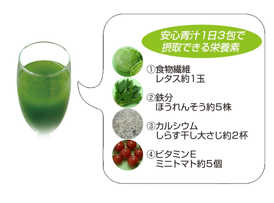 安心青汁の栄養素