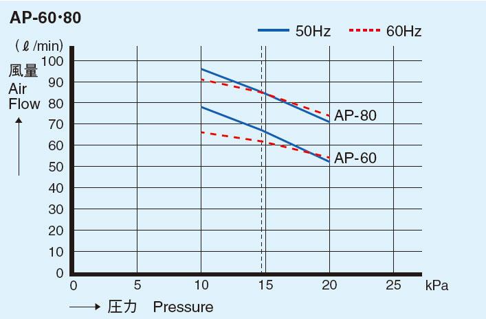 性能曲線 AP-60/80