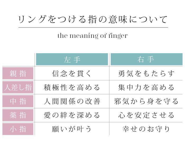 指の意味について