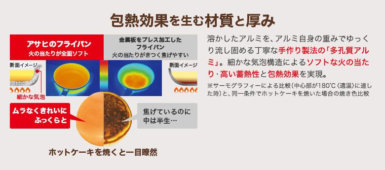 包熱効果を生む材質と厚み