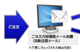 ご注文→ご注文内容確認メール到着(自動返信メール)※不要にチェックされた場合を除く