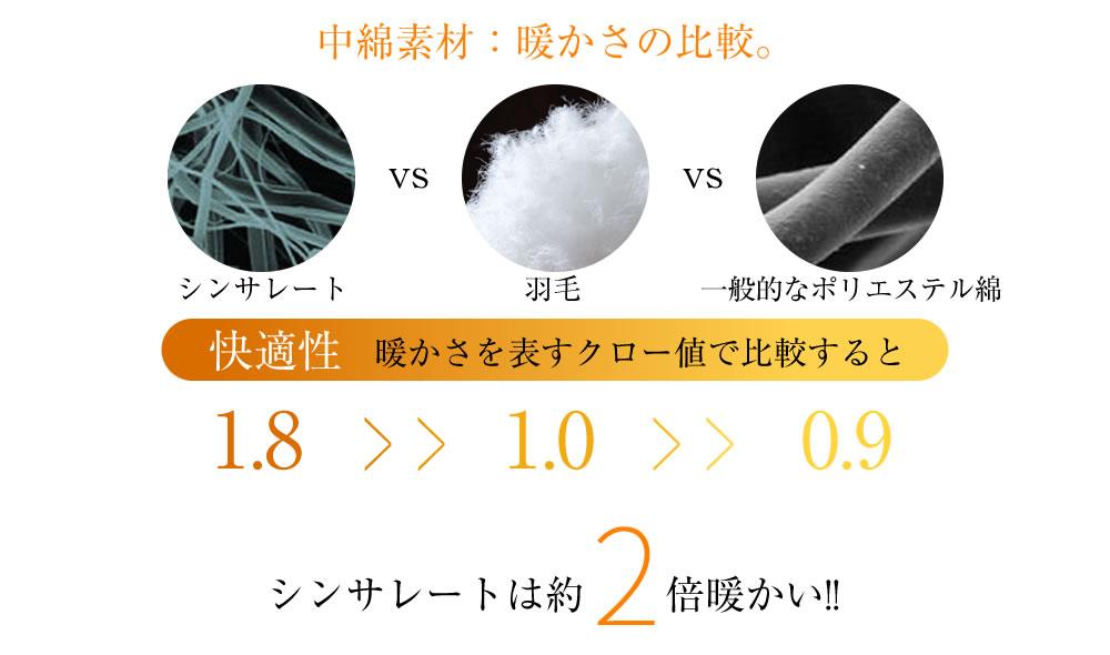 中綿素材:暖かさの比較。シンサレートは約2倍暖かい!!