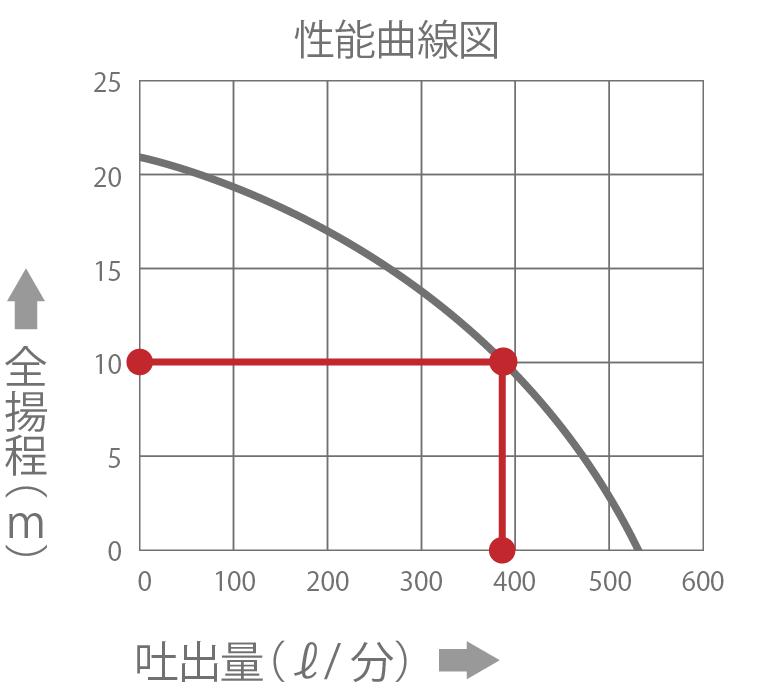 性能曲線図