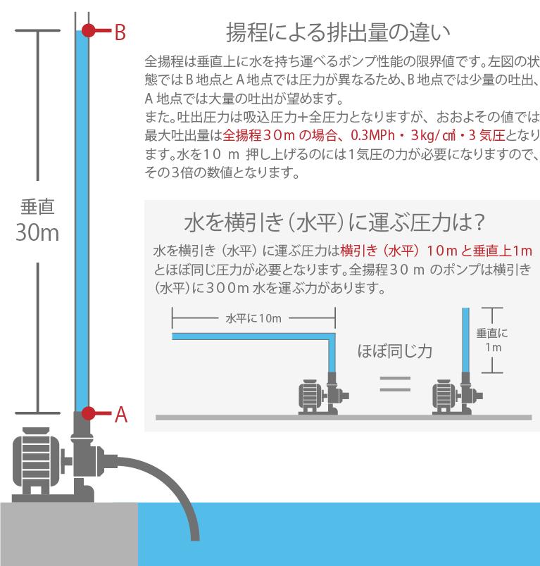 揚程による排出量の違い