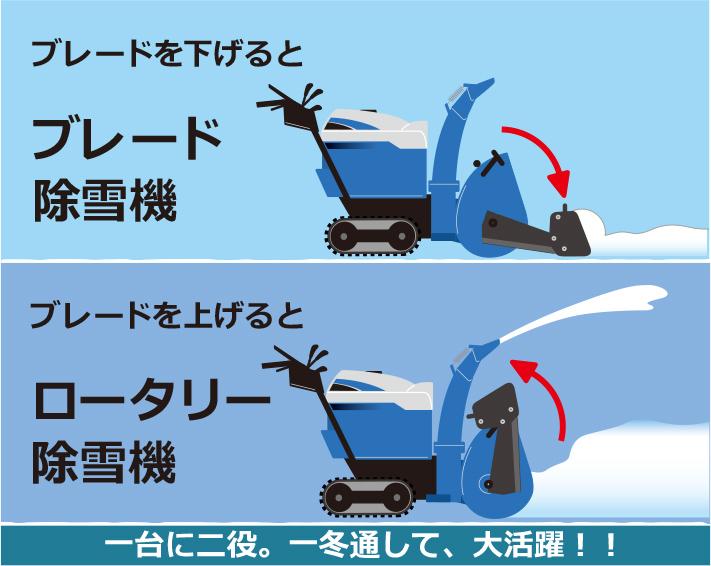 ブレードを下げるとブレード除雪機/上げるとロータリー除雪機 1台2役一冬通して大活躍