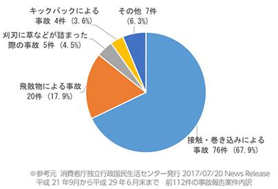 事故統計グラフ