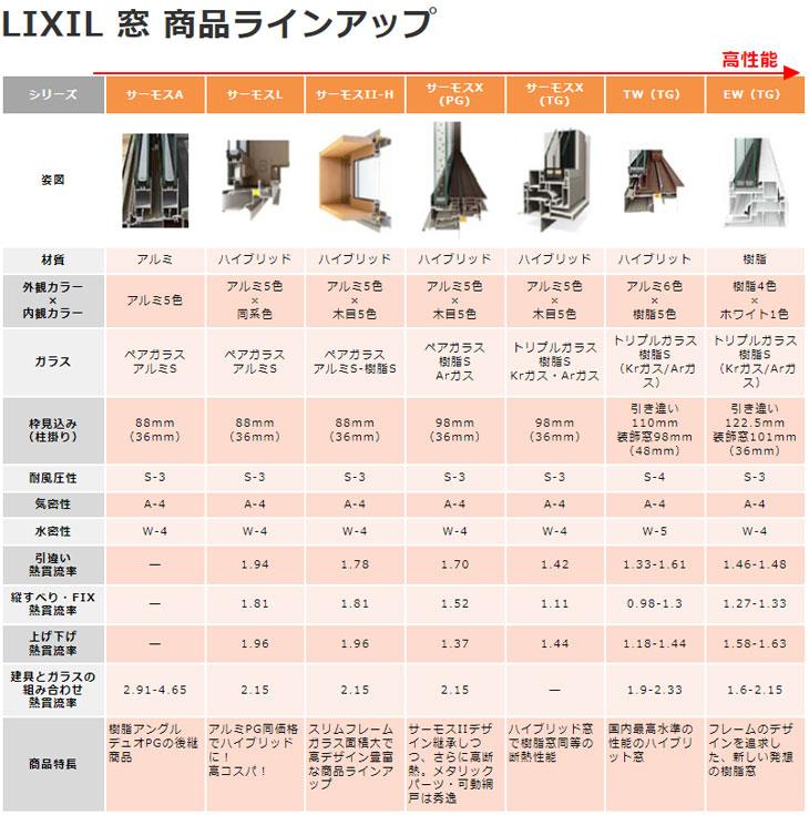 LIXIL 窓 商品ラインアップ