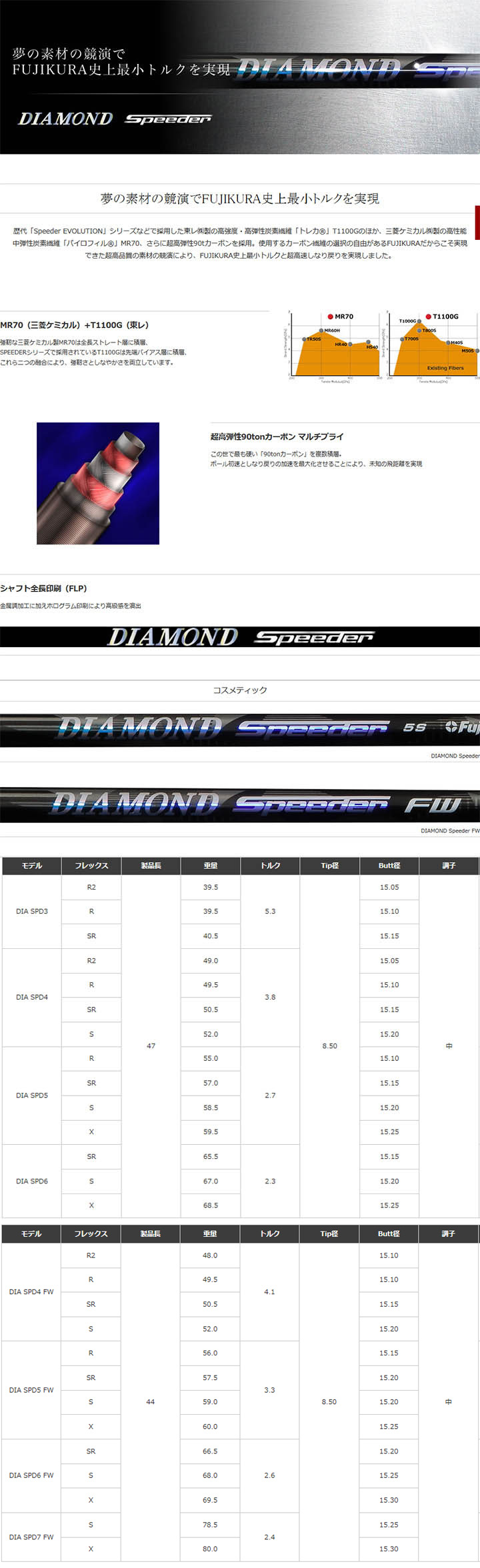 DIAMOND Speeder