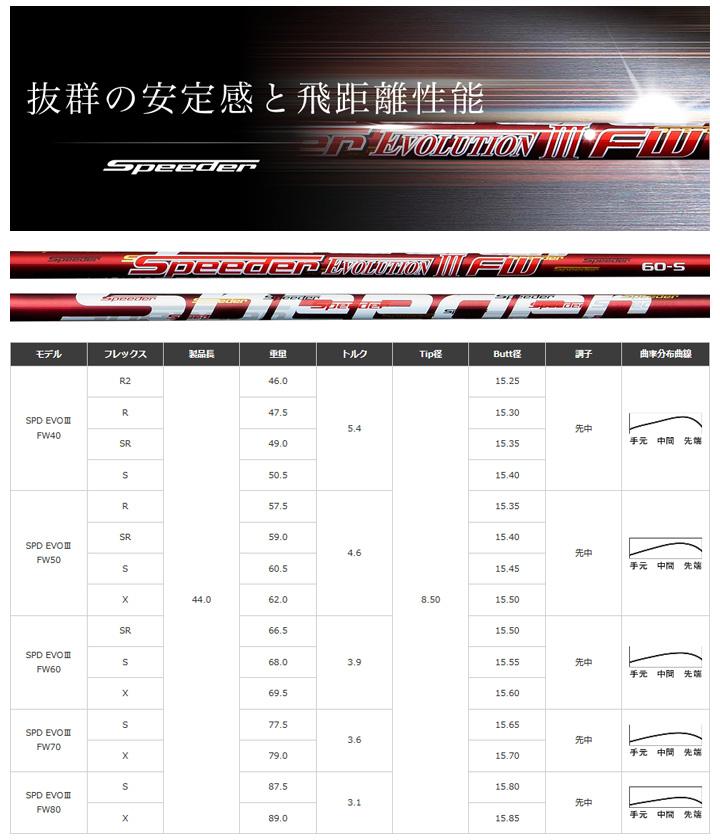 Speeder Evolution 3 FW