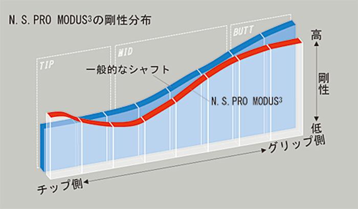 NSPRO MODUS3 TOUR120