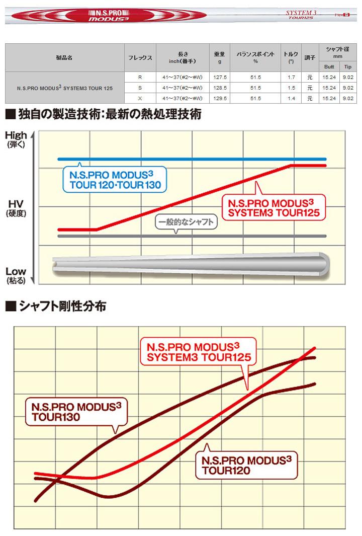 NSPRO MODUS3 System3 TOUR125 SPEC
