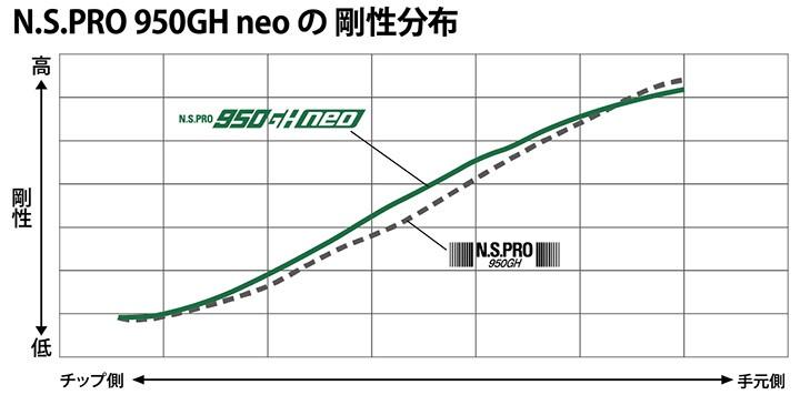 NSプロ 950GH ネオ 剛性分布