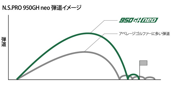 NSプロ 950GH ネオ 弾道イメージ