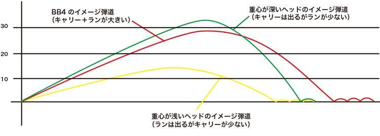プログレスBB4 弾道比較図