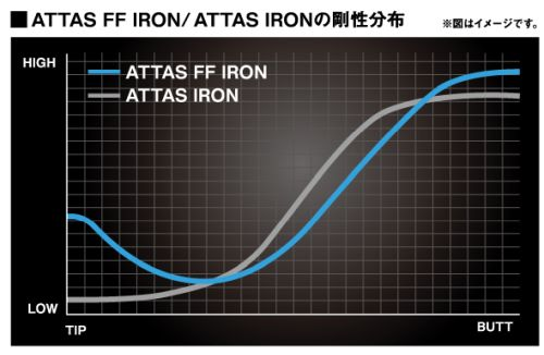 ATTAS FF 剛性分布