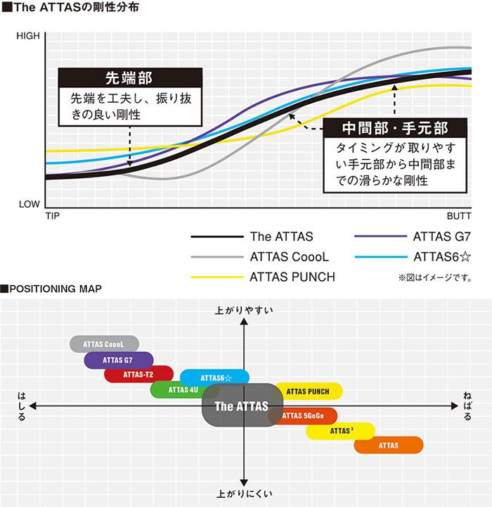 THE ATTAS 剛性分布