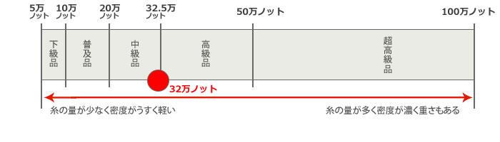 【32万ノット】