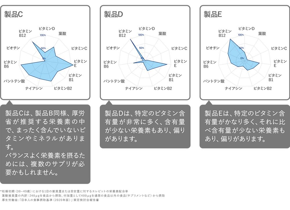 他社製品比較 栄養素含有率 詳細はグラフ