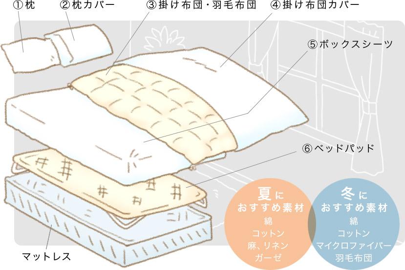 基本的なベッドメイキング