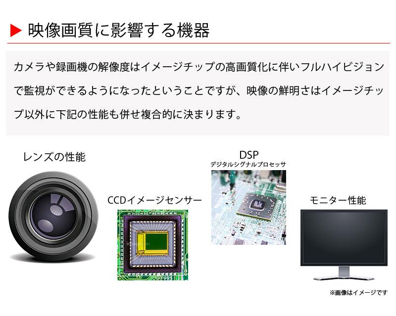 映像画質に影響する機器 レンズの性能、CCDイメージセンサー、DSP、モニター性能