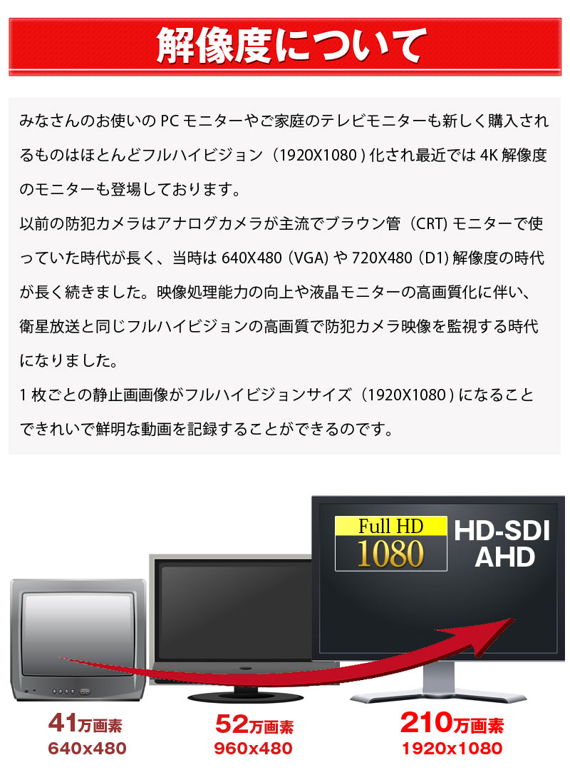 みなさんのお使いのPCモニターやご家庭のテレビモニターも新しく購入されるものはほとんどフルハイビジョン(1920X1080 )化され最近では4K解像度のモニターも登場しております。