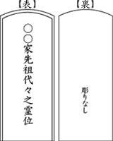 位牌彫り配置3-3