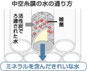 中空糸膜の水の通り方