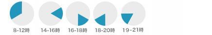 配送時間-円グラフ