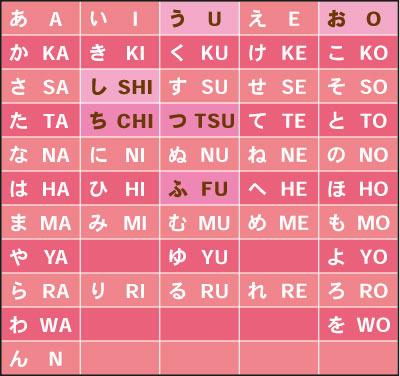 表記 つ アルファベット