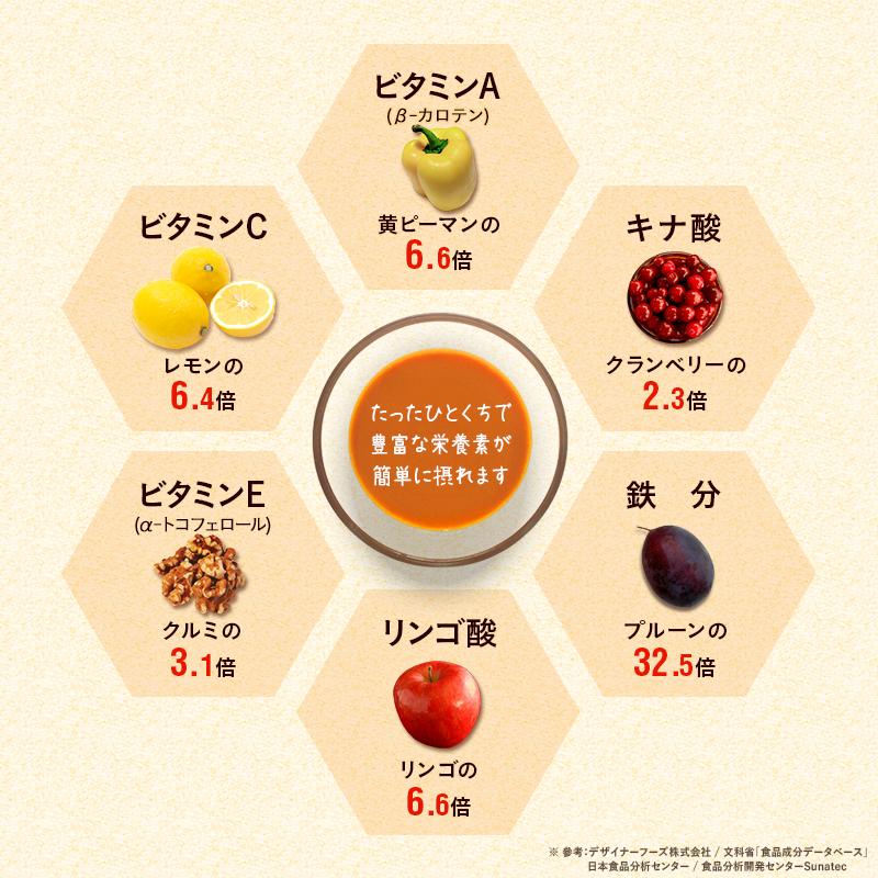 ビタミンA、キナ酸、鉄分、リンゴ酸、ビタミンE、ビタミンC