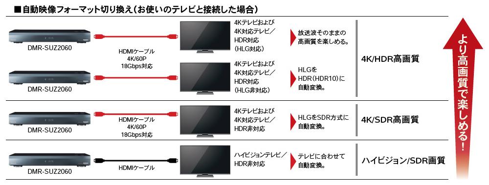 I beat, and クラウドディーガ 4K tuner embeds Panasonic Blu-ray recorder DMR-SUZ2060  2TB 3 tuner
