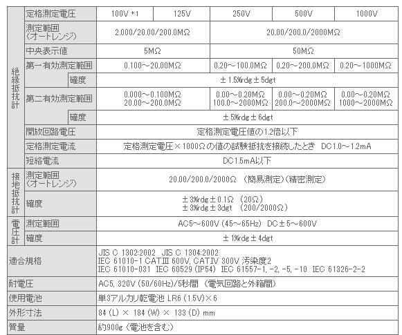 /><p>*1: 125Vおよび100Vは切換設定 </p><h4>KEW 6022の付属品</h4><ul>  <li>7196A(リモートスイッチ付測定プローブ)</li>  <li> 7244A(ワニグチコードセット)</li>  <li> 8017(先端金具・ロング)</li>  <li> 8072(先端金具・標準)</li>  <li> 8212-USB(USBアダプタ+KEW Report(ソフトウェア):6023のみ)</li>  <li> 9155 (肩掛ベルト(コードベルト付))</li>  <li> 9156(ソフトケース)</li>  <li> 単3アルカリ乾電池 LR6×6、取扱説明書<br>  </li></ul><h4>オプション</h4><p><a href=