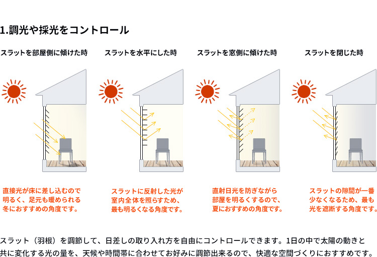 調光や採光をコントロール