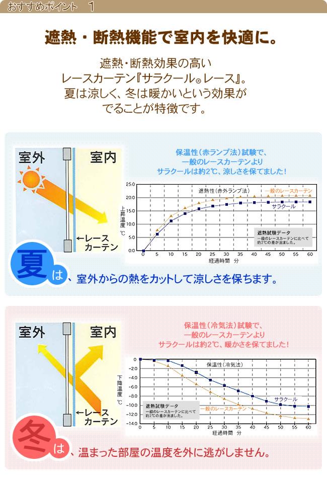 遮熱・断熱機能せ室内を快適に。遮熱・断熱機能の高いレースカーテン『サラクールレース』は夏は涼しく・冬は暖かいという効果が出ることが特徴です。