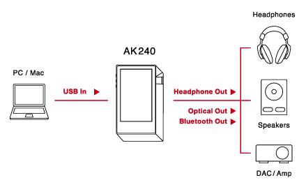 AK240SS USB-DACとして