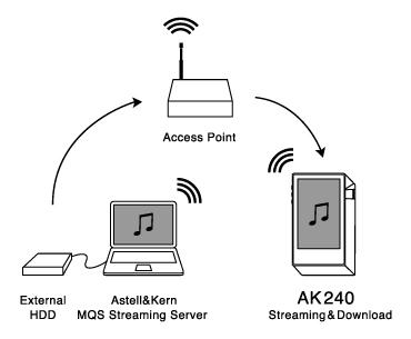 AK240SS ハイレゾ音源を直接ダウンロード