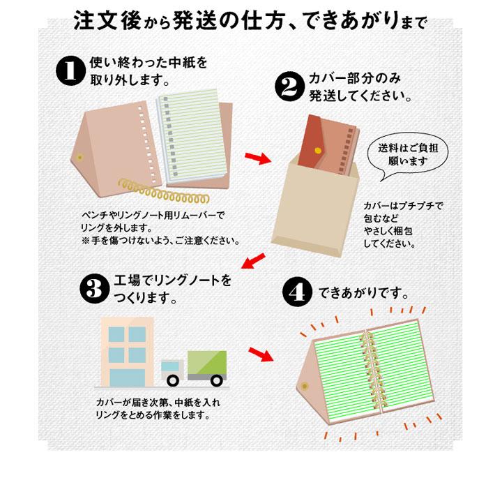 革カバーのリングノート専用選べる詰め替え用中紙 注文から発送できあがりまで