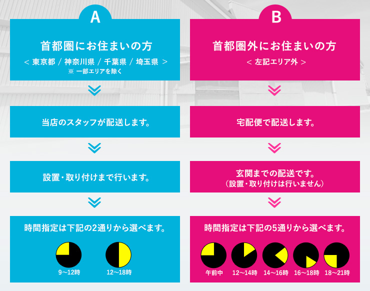 A:首都圏にお住まいの方 B:首都圏外にお住まいの方