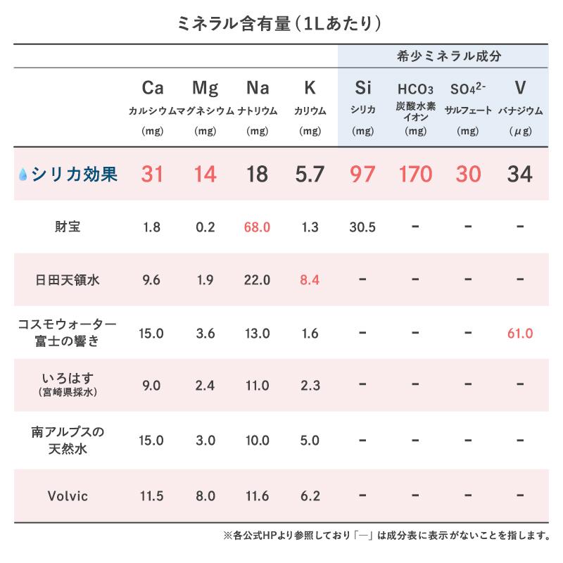 ミネラル含有量の比較表