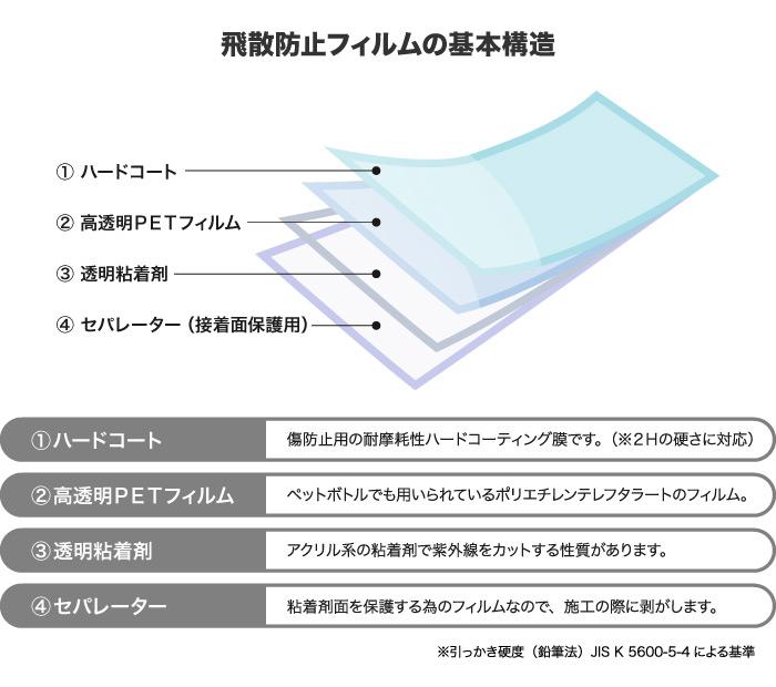 飛散防止フィルムの基本構造