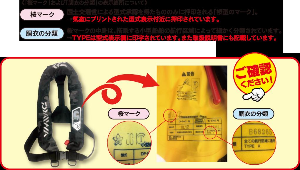 桜マークおよび胴衣の部類の表示箇所について