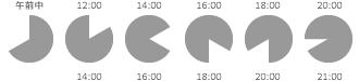 午前中・12:00〜14:00・14:00〜16:00・16:00〜18:00・18:00〜20:00・20:00〜21:00